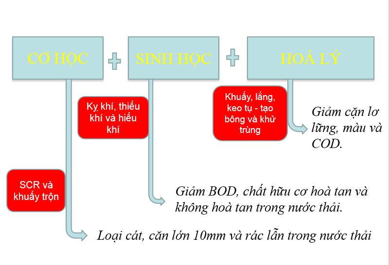 so-do-cong-nghe-biogas